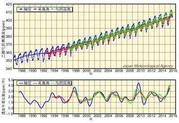 二酸化炭素濃度経年変化.jpg