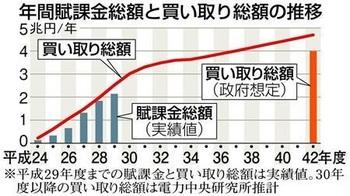 再生エネ買い取り、42年度4兆7000億円.jpg