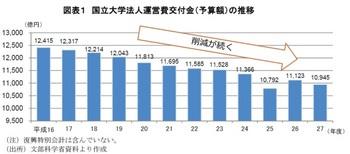 国立大学法人運営費交付金(予算額)の推移.jpg