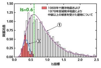 地震被害を受けた建物のIs値分布.jpg